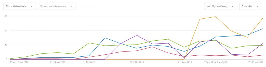 Trend ilości wyświetleń pozycjonowanych filmów w serwisie YouTube