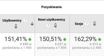 przyrost widoczności serwisu pcc cert nowi użytkownicy