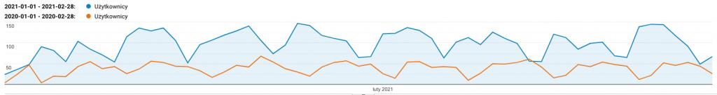 trend widoczności serwisu pcc cert