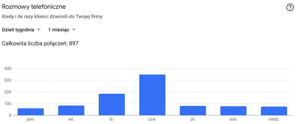 wykres ilość rozmów telefonicznych kampania ads