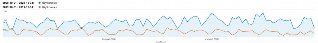 trend widoczności serwisu wzso