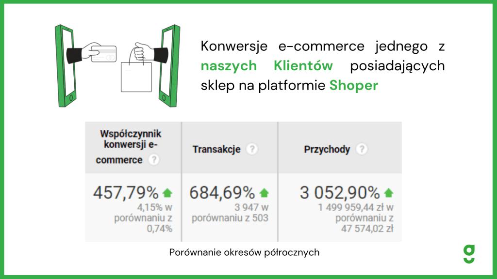 efekty pozycjonowania sklepów na shoper